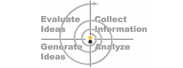 Innovation Development Spiral the Inventors mindset